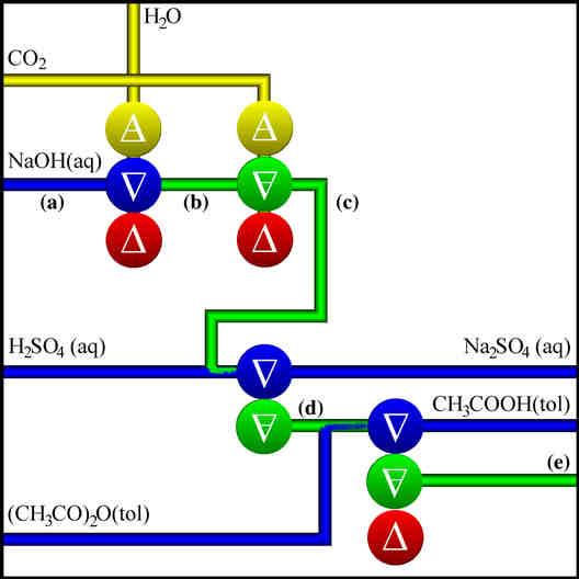 Figure 26 1 The Aspirin Process
